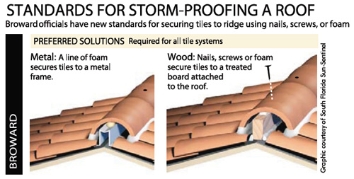 Standards for Storm Proofing Roof