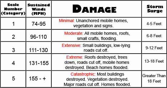 Hurricane Categories Chart