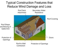 Windstorm Insurance Loss Mitigation Credits Diagram