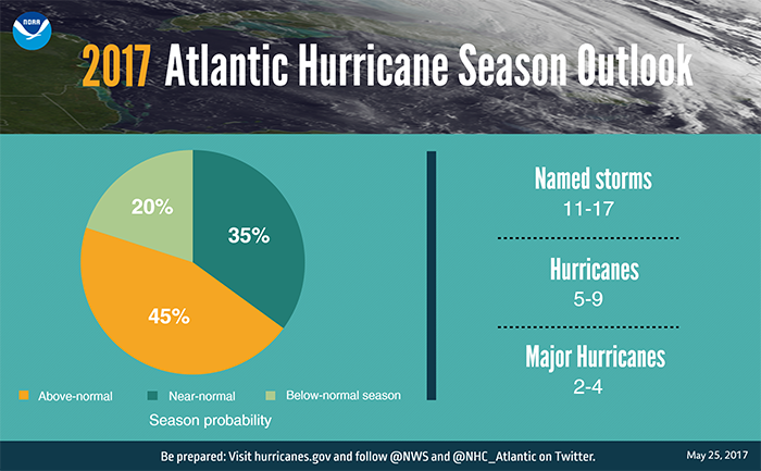 2017 Hurricane Season Outlook
